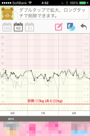 6月〜8月の体重グラフ